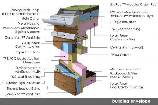 Page 2 building envelope watershed at the university for Envelope house