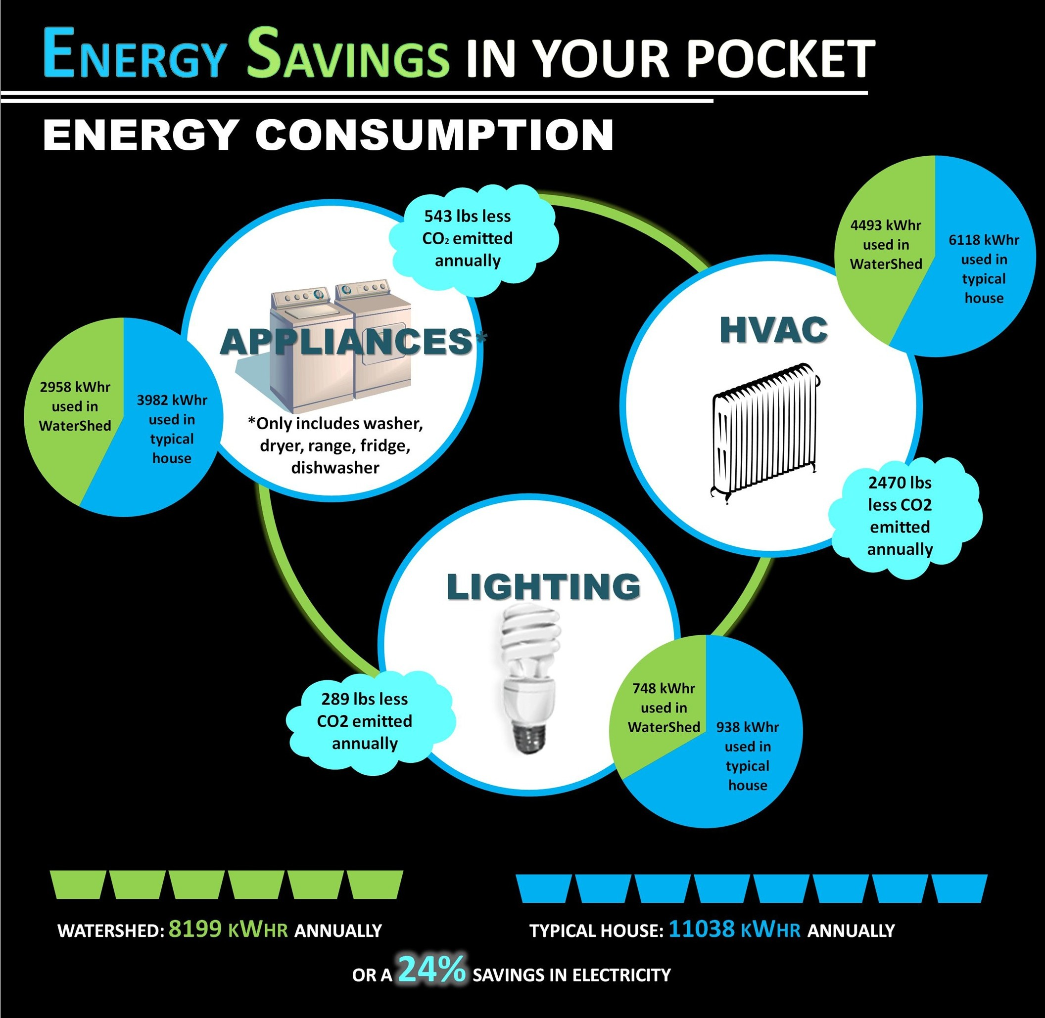 Chart of Energy Savings
