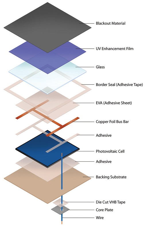 Figure 1: Exploded View of Solar Cell