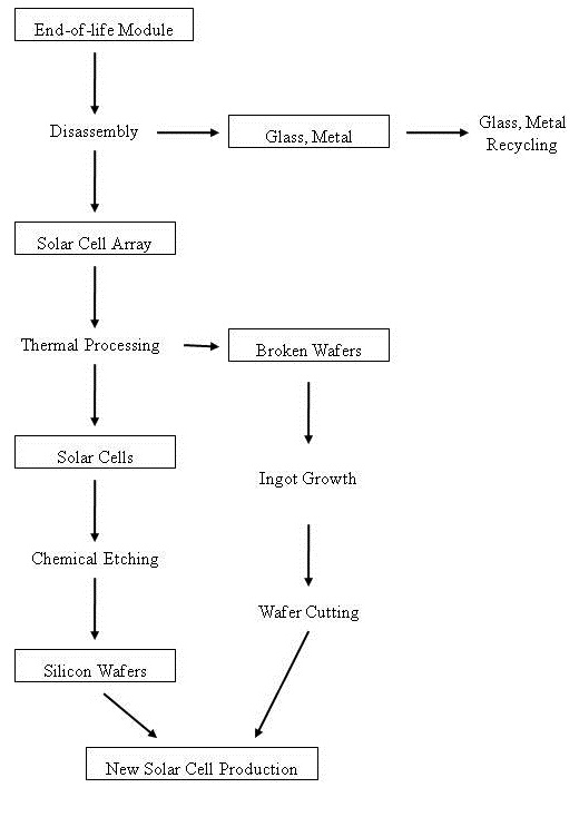 Figure 2: Overall Recycling Process