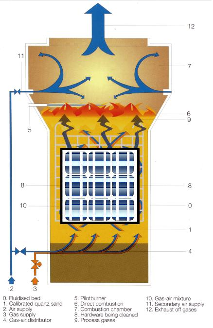 Figure 3: Fluidized Bed Reactor for Delamination of PV Modules