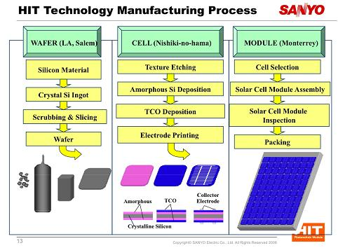 Sanyo HIT Technology Manufacturing Process