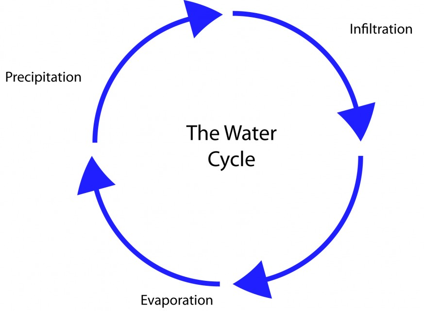 Simple Water Cycle Diagram With Explanation Diagram of The Water Cycle